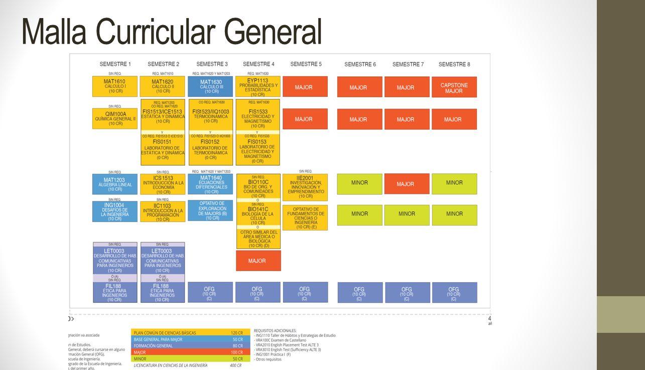 Malla Curricular General