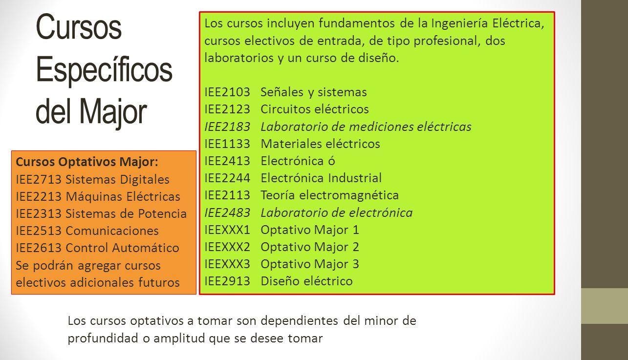 Cursos Específicos del Major Los cursos incluyen fundamentos de la Ingeniería Eléctrica, cursos electivos de entrada, de tipo profesional, dos laborat