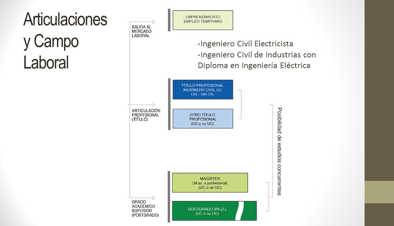 Articulaciones y Campo Laboral -Ingeniero Civil Electricista -Ingeniero Civil de Industrias con Diploma en Ingeniería Eléctrica