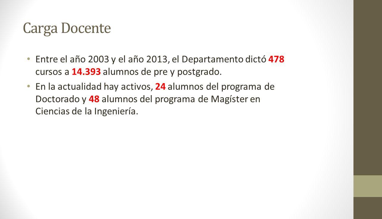 Carga Docente Entre el año 2003 y el año 2013, el Departamento dictó 478 cursos a 14.393 alumnos de pre y postgrado. En la actualidad hay activos, 24