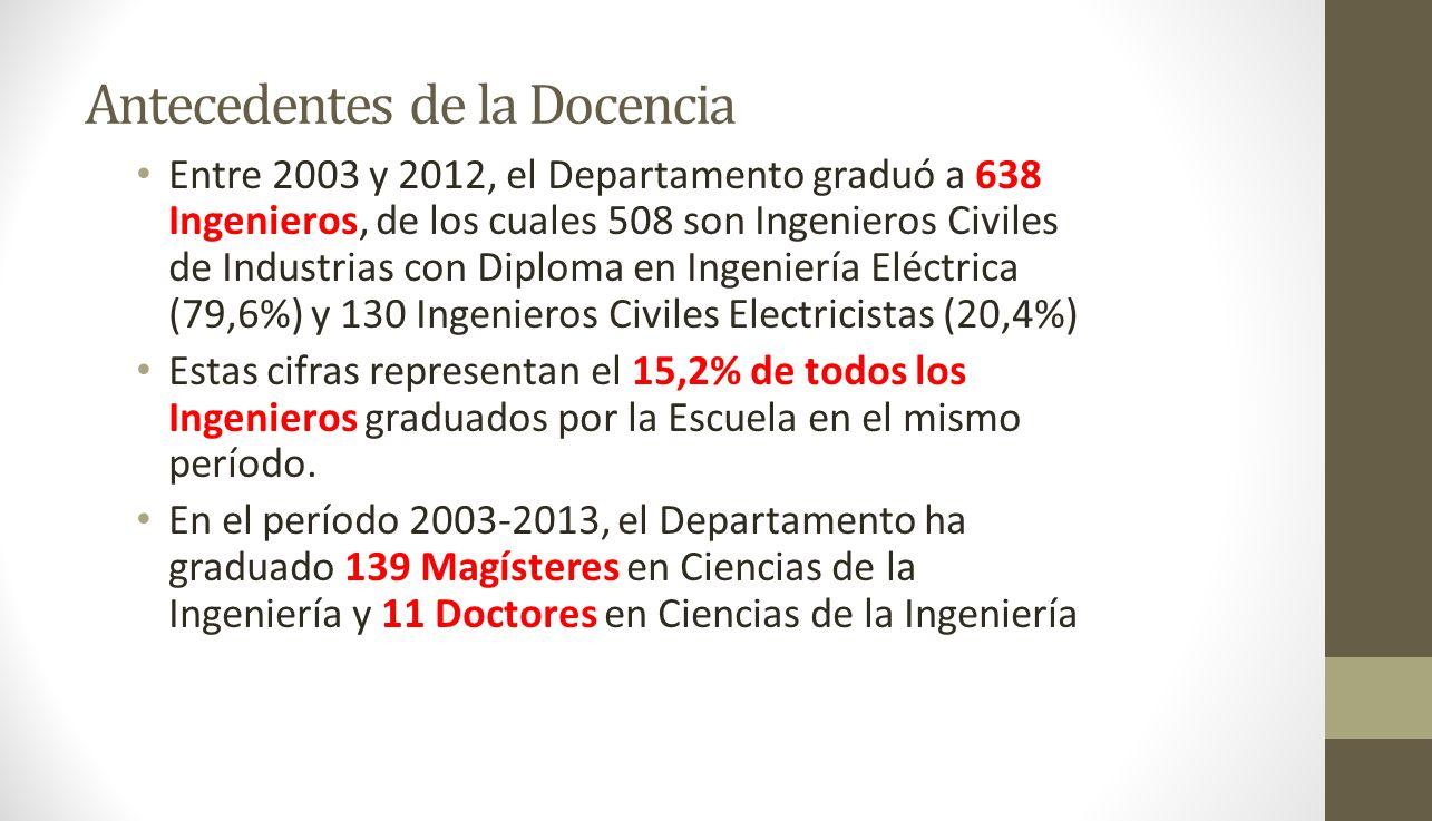 Antecedentes de la Docencia Entre 2003 y 2012, el Departamento graduó a 638 Ingenieros, de los cuales 508 son Ingenieros Civiles de Industrias con Dip