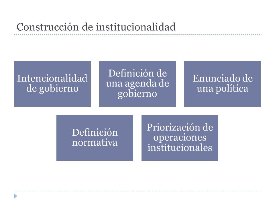 Construcción de institucionalidad Intencionalidad de gobierno Definición de una agenda de gobierno Enunciado de una política Definición normativa Prio