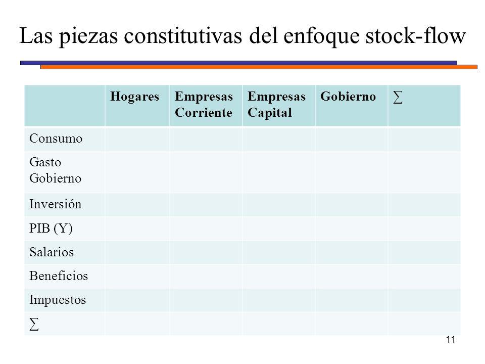 HogaresEmpresas Corriente Empresas Capital Gobierno Consumo Gasto Gobierno Inversión PIB (Y) Salarios Beneficios Impuestos Las piezas constitutivas del enfoque stock-flow 11