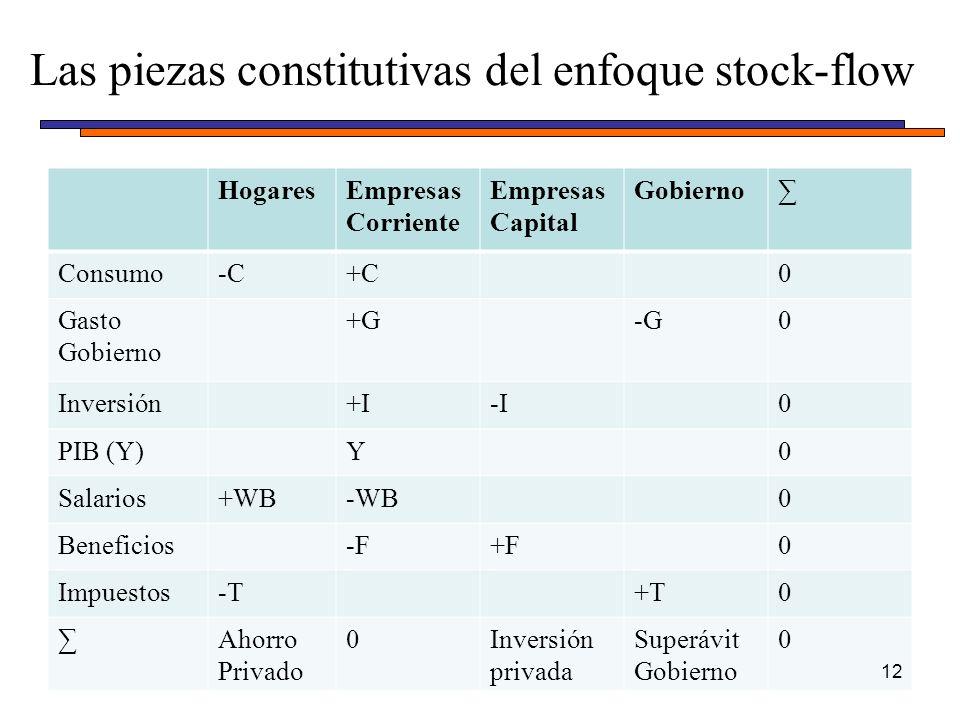 HogaresEmpresas Corriente Empresas Capital Gobierno Consumo-C-C+C0 Gasto Gobierno +G-G0 Inversión+I-I0 PIB (Y)Y0 Salarios+WB-WB0 Beneficios-F+F0 Impuestos-T+T0 Ahorro Privado 0Inversión privada Superávit Gobierno 0 Las piezas constitutivas del enfoque stock-flow 12