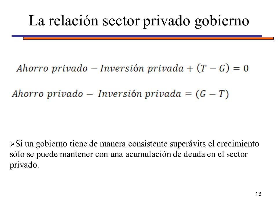 La relación sector privado gobierno 13 Si un gobierno tiene de manera consistente superávits el crecimiento sólo se puede mantener con una acumulación de deuda en el sector privado.
