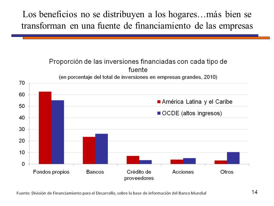 Los beneficios no se distribuyen a los hogares…más bien se transforman en una fuente de financiamiento de las empresas 14