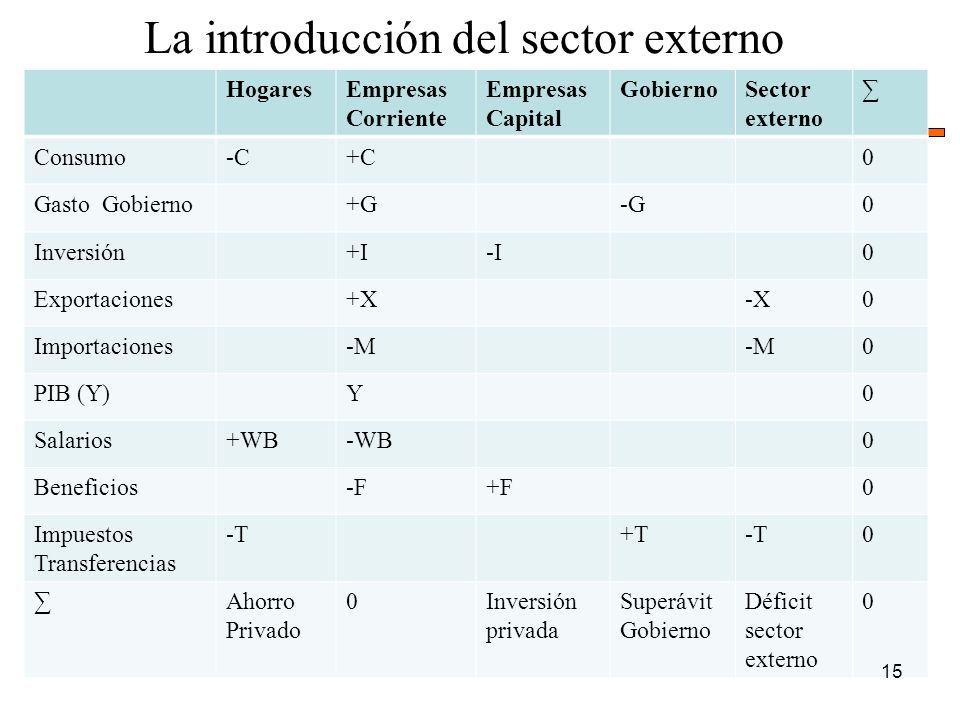 HogaresEmpresas Corriente Empresas Capital GobiernoSector externo Consumo-C-C+C0 Gasto Gobierno+G-G0 Inversión+I-I0 Exportaciones+X-X0 Importaciones-M 0 PIB (Y)Y0 Salarios+WB-WB0 Beneficios-F+F0 Impuestos Transferencias -T+T-T0 Ahorro Privado 0Inversión privada Superávit Gobierno Déficit sector externo 0 La introducción del sector externo 15