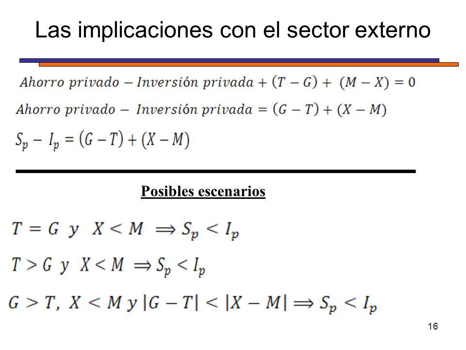 Las implicaciones con el sector externo 16 Posibles escenarios