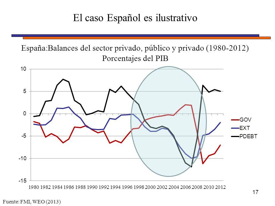 El caso Español es ilustrativo 17 España:Balances del sector privado, público y privado (1980-2012) Porcentajes del PIB Fuente: FMI, WEO (2013)