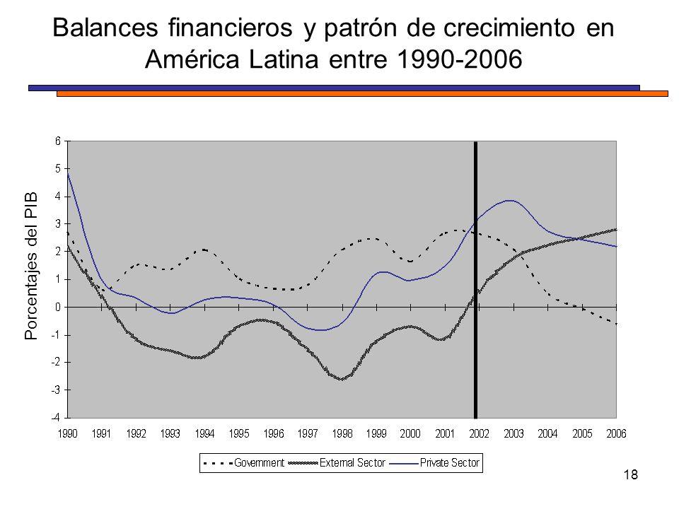 Balances financieros y patrón de crecimiento en América Latina entre 1990-2006 18 Porcentajes del PIB