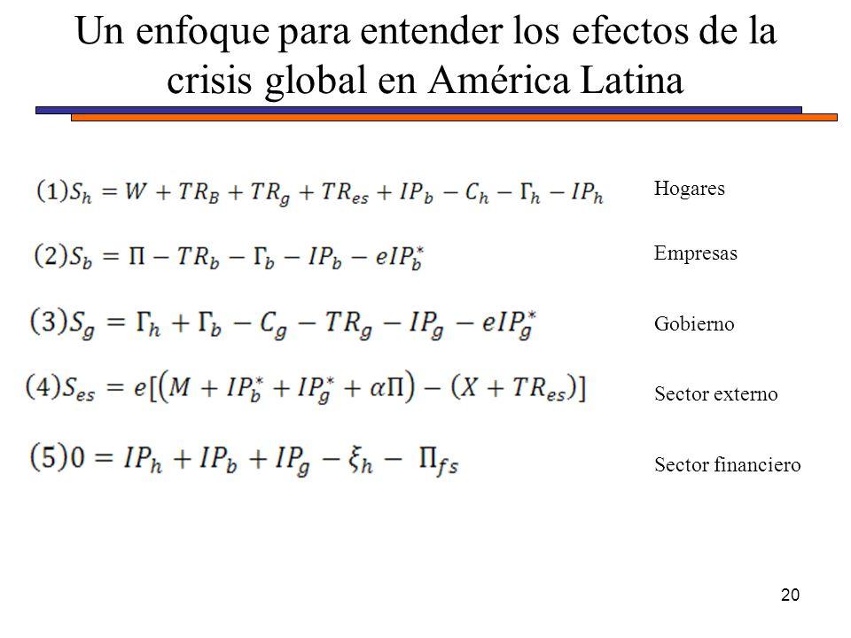 Un enfoque para entender los efectos de la crisis global en América Latina 20 Hogares Empresas Gobierno Sector externo Sector financiero