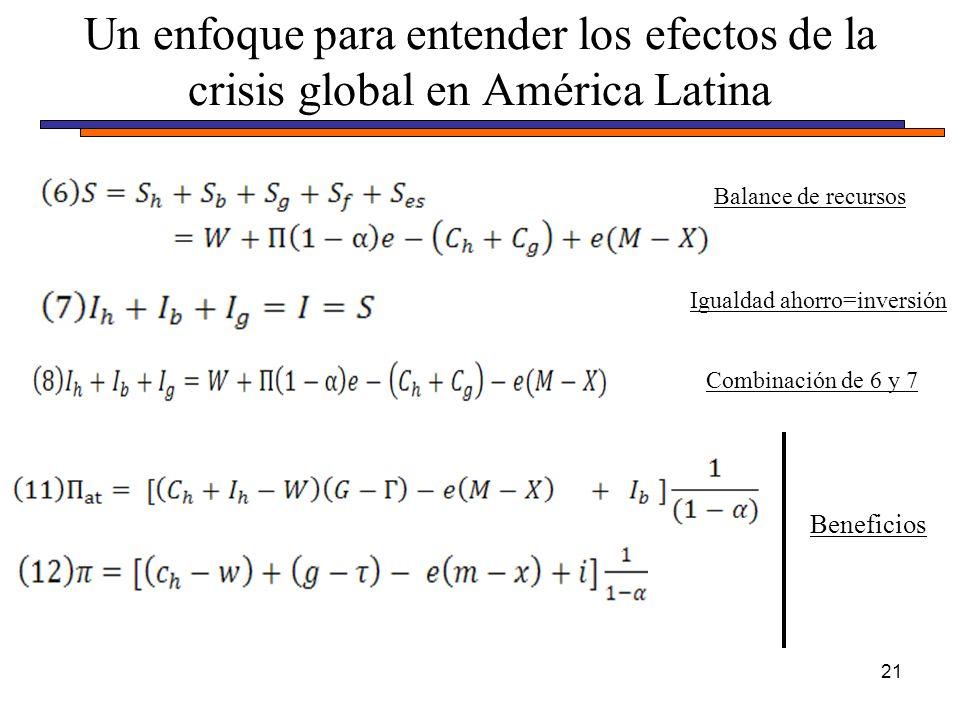 Un enfoque para entender los efectos de la crisis global en América Latina 21 Balance de recursos Igualdad ahorro=inversión Combinación de 6 y 7 Beneficios