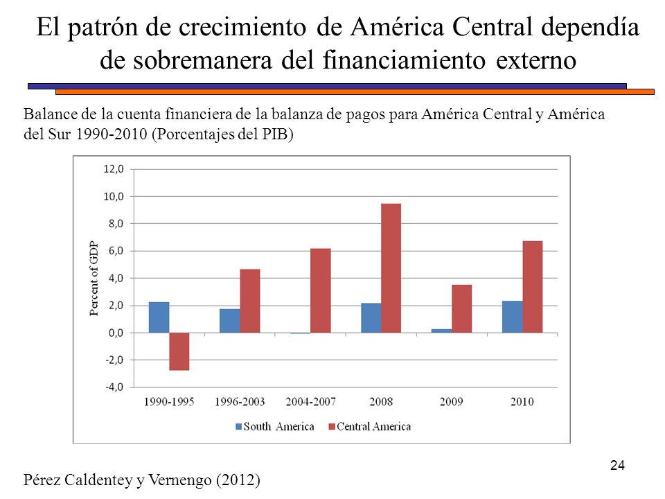 El patrón de crecimiento de América Central dependía de sobremanera del financiamiento externo 24 Balance de la cuenta financiera de la balanza de pagos para América Central y América del Sur 1990-2010 (Porcentajes del PIB) Pérez Caldentey y Vernengo (2012)
