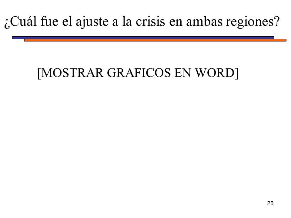 ¿Cuál fue el ajuste a la crisis en ambas regiones? 25 [MOSTRAR GRAFICOS EN WORD]