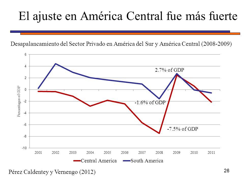 El ajuste en América Central fue más fuerte 26 2.7% of GDP -7.5% of GDP -1.6% of GDP Pérez Caldentey y Vernengo (2012) Desapalancamiento del Sector Privado en América del Sur y América Central (2008-2009)