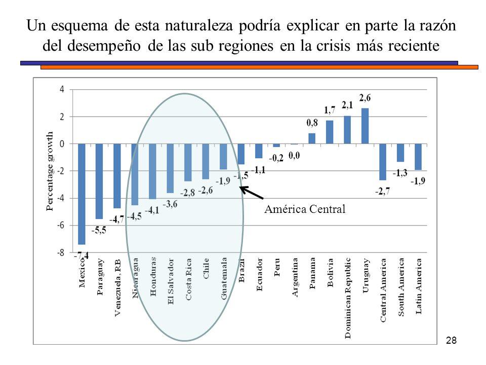 Un esquema de esta naturaleza podría explicar en parte la razón del desempeño de las sub regiones en la crisis más reciente 28 América Central