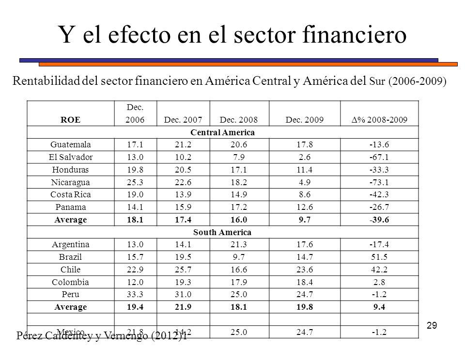 Y el efecto en el sector financiero 29 ROE Dec. 2006Dec. 2007Dec. 2008Dec. 2009% 2008-2009 Central America Guatemala17.121.220.617.8-13.6 El Salvador1