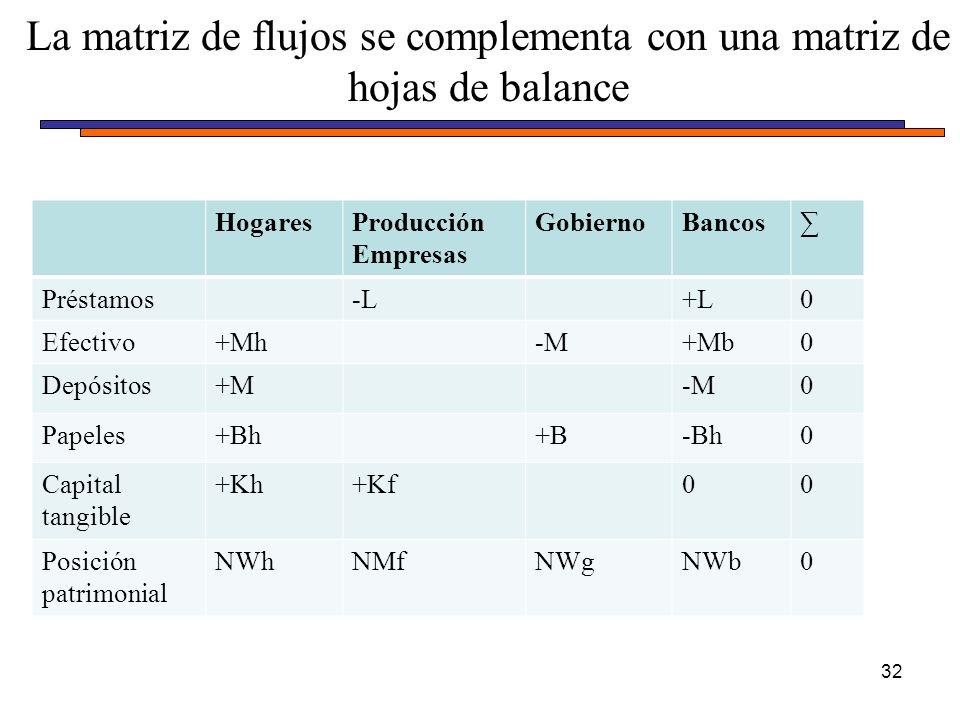 HogaresProducción Empresas GobiernoBancos Préstamos-L+L0 Efectivo+Mh-M-M+Mb0 Depósitos+M-M0 Papeles+Bh+B-Bh0 Capital tangible +Kh+Kf00 Posición patrimonial NWhNMfNWgNWb0 La matriz de flujos se complementa con una matriz de hojas de balance 32