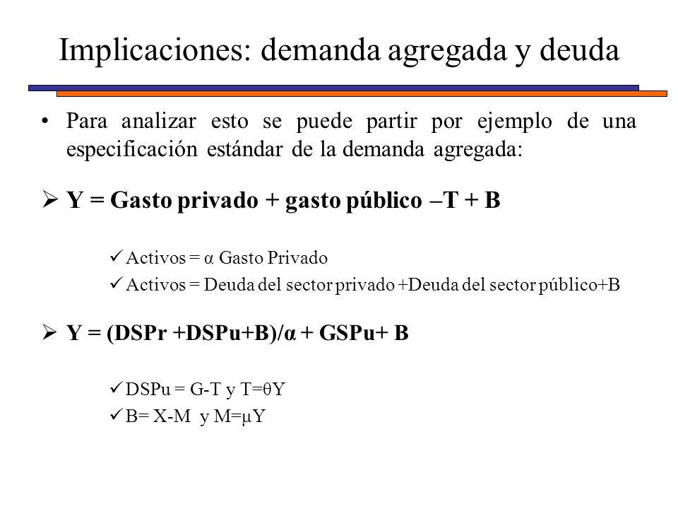Para analizar esto se puede partir por ejemplo de una especificación estándar de la demanda agregada: Y = Gasto privado + gasto público –T + B Activos = α Gasto Privado Activos = Deuda del sector privado +Deuda del sector público+B Y = (DSPr +DSPu+B)/α + GSPu+ B DSPu = G-T y T=θY B= X-M y M=μY Implicaciones: demanda agregada y deuda