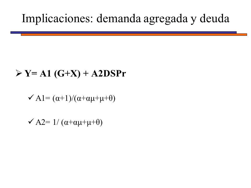 Y= A1 (G+X) + A2DSPr A1= (α+1)/(α+αμ+μ+θ) A2= 1/ (α+αμ+μ+θ) Implicaciones: demanda agregada y deuda