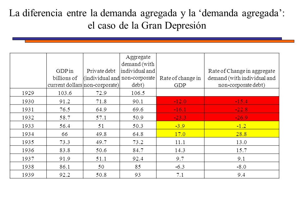 La diferencia entre la demanda agregada y la demanda agregada: el caso de la Gran Depresión GDP in billions of current dollars Private debt (individual and non-corporate) Aggregate demand (with individual and non-corporate debt) Rate of change in GDP Rate of Change in aggregate demand (with individual and non-corporate debt) 1929103.672.9106.5 193091.271.890.1-12.0-15.4 193176.564.969.6-16.1-22.8 193258.757.150.9-23.3-26.9 193356.45150.3-3.9-1.2 19346649.864.817.028.8 193573.349.773.211.113.0 193683.850.684.714.315.7 193791.951.192.49.79.1 193886.15085-6.3-8.0 193992.250.8937.19.4