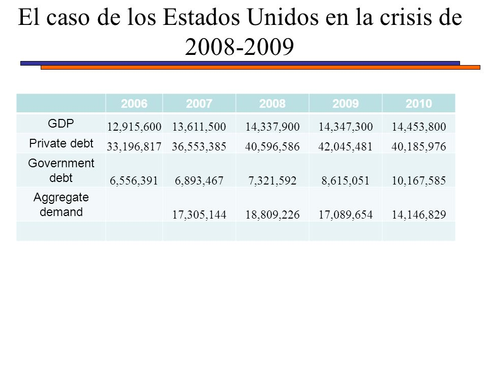 El caso de los Estados Unidos en la crisis de 2008-2009 20062007200820092010 GDP 12,915,60013,611,50014,337,90014,347,30014,453,800 Private debt 33,196,81736,553,38540,596,58642,045,48140,185,976 Government debt 6,556,3916,893,4677,321,5928,615,05110,167,585 Aggregate demand 17,305,14418,809,22617,089,65414,146,829