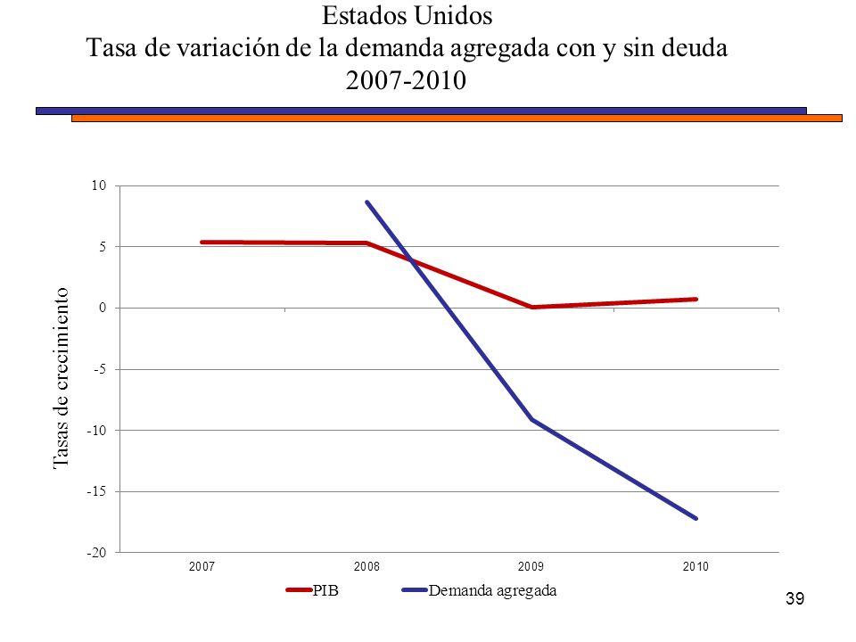 Estados Unidos Tasa de variación de la demanda agregada con y sin deuda 2007-2010 39 Tasas de crecimiento