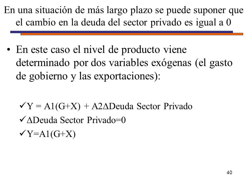 En este caso el nivel de producto viene determinado por dos variables exógenas (el gasto de gobierno y las exportaciones): Y = A1(G+X) + A2Deuda Sector Privado Deuda Sector Privado=0 Y=A1(G+X) En una situación de más largo plazo se puede suponer que el cambio en la deuda del sector privado es igual a 0 40