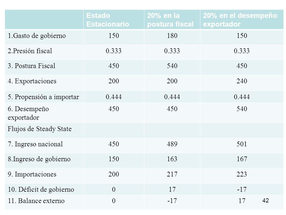 Estado Estacionario 20% en la postura fiscal 20% en el desempeño exportador 1.Gasto de gobierno150180150 2.Presión fiscal0.333 3. Postura Fiscal450540