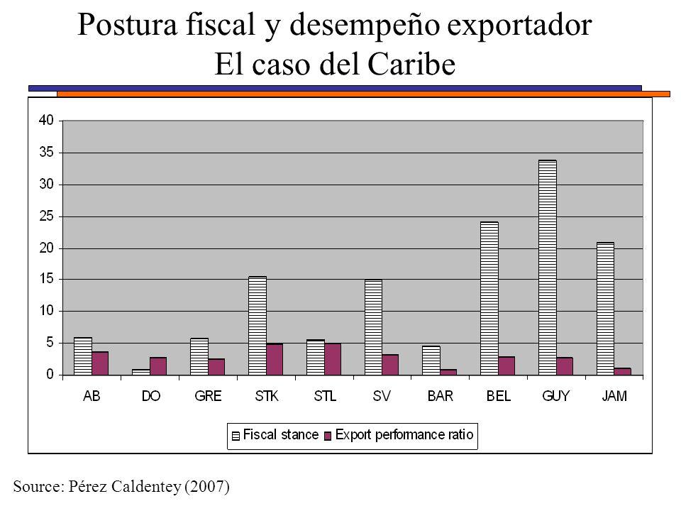 Postura fiscal y desempeño exportador El caso del Caribe Source: Pérez Caldentey (2007)