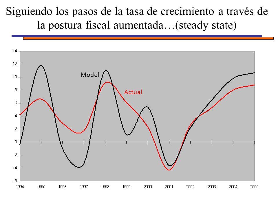 Siguiendo los pasos de la tasa de crecimiento a través de la postura fiscal aumentada…(steady state) Model Actual