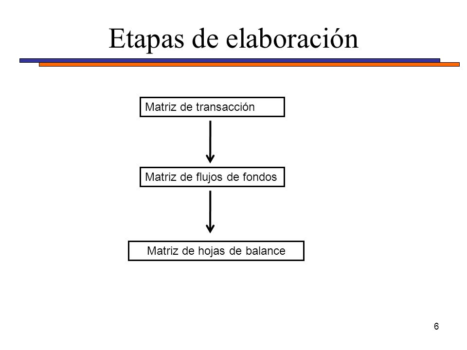 Etapas de elaboración 6 Matriz de transacción Matriz de flujos de fondos Matriz de hojas de balance