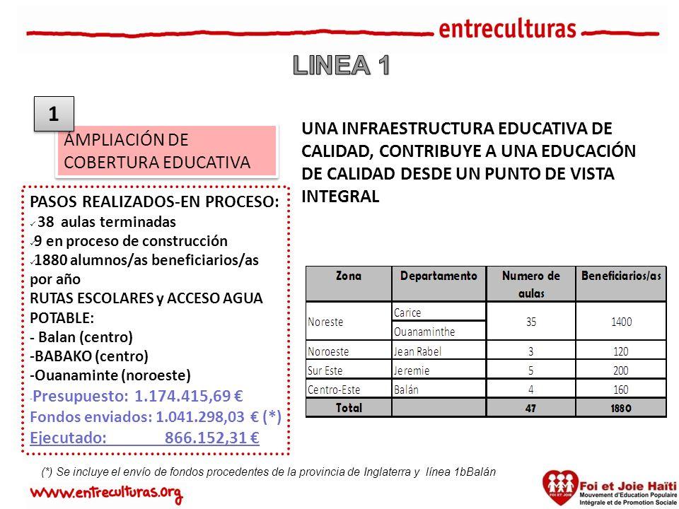 ÁMPLIACIÓN DE COBERTURA EDUCATIVA PASOS REALIZADOS-EN PROCESO: 38 aulas terminadas 9 en proceso de construcción 1880 alumnos/as beneficiarios/as por año RUTAS ESCOLARES y ACCESO AGUA POTABLE: - Balan (centro) -BABAKO (centro) -Ouanaminte (noroeste) - Presupuesto: 1.174.415,69 Fondos enviados: 1.041.298,03 (*) Ejecutado: 866.152,31 1 1 UNA INFRAESTRUCTURA EDUCATIVA DE CALIDAD, CONTRIBUYE A UNA EDUCACIÓN DE CALIDAD DESDE UN PUNTO DE VISTA INTEGRAL (*) Se incluye el envío de fondos procedentes de la provincia de Inglaterra y línea 1bBalán