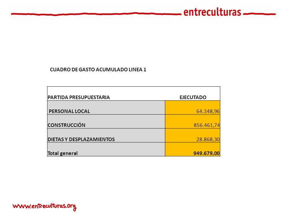 CUADRO DE GASTO ACUMULADO LINEA 1 PARTIDA PRESUPUESTARIA EJECUTADO PERSONAL LOCAL64.348,96 CONSTRUCCIÓN856.461,74 DIETAS Y DESPLAZAMIENTOS28.868,30 Total general949.679,00