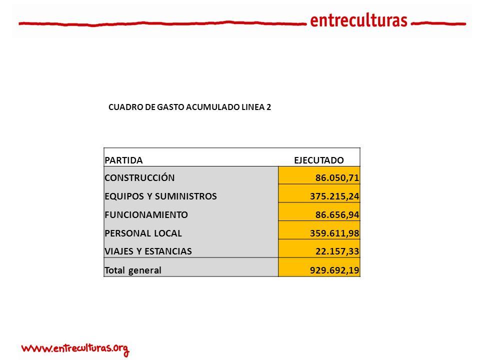 CUADRO DE GASTO ACUMULADO LINEA 2 PARTIDAEJECUTADO CONSTRUCCIÓN86.050,71 EQUIPOS Y SUMINISTROS375.215,24 FUNCIONAMIENTO86.656,94 PERSONAL LOCAL359.611,98 VIAJES Y ESTANCIAS22.157,33 Total general929.692,19