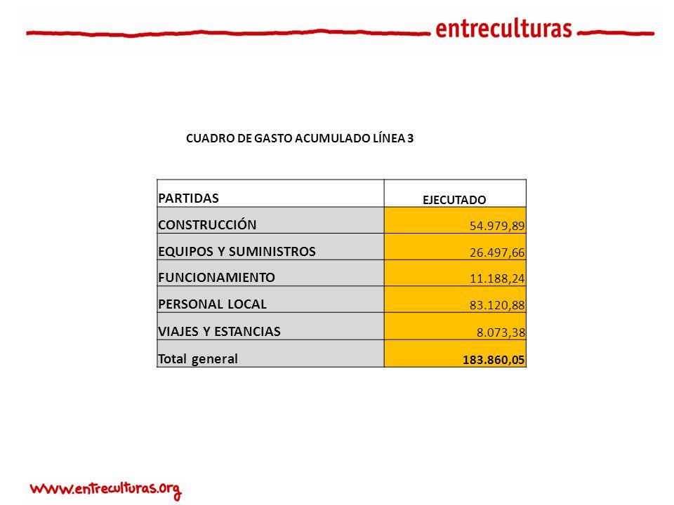 PARTIDAS EJECUTADO CONSTRUCCIÓN 54.979,89 EQUIPOS Y SUMINISTROS 26.497,66 FUNCIONAMIENTO 11.188,24 PERSONAL LOCAL 83.120,88 VIAJES Y ESTANCIAS 8.073,38 Total general 183.860,05 CUADRO DE GASTO ACUMULADO LÍNEA 3