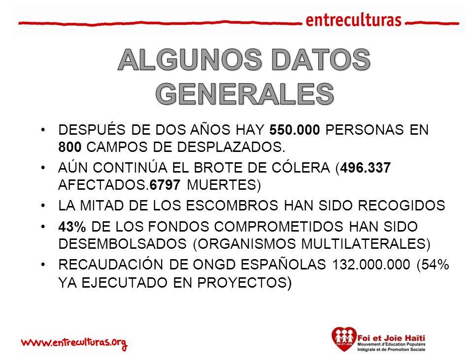 DESPUÉS DE DOS AÑOS HAY 550.000 PERSONAS EN 800 CAMPOS DE DESPLAZADOS.