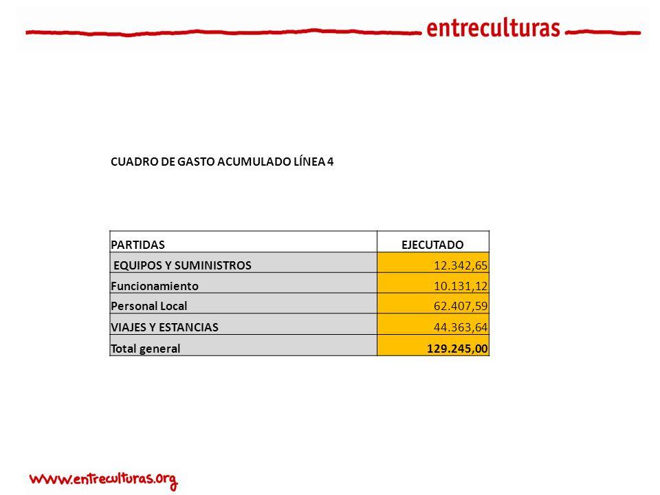 CUADRO DE GASTO ACUMULADO LÍNEA 4 PARTIDASEJECUTADO EQUIPOS Y SUMINISTROS12.342,65 Funcionamiento10.131,12 Personal Local62.407,59 VIAJES Y ESTANCIAS44.363,64 Total general129.245,00