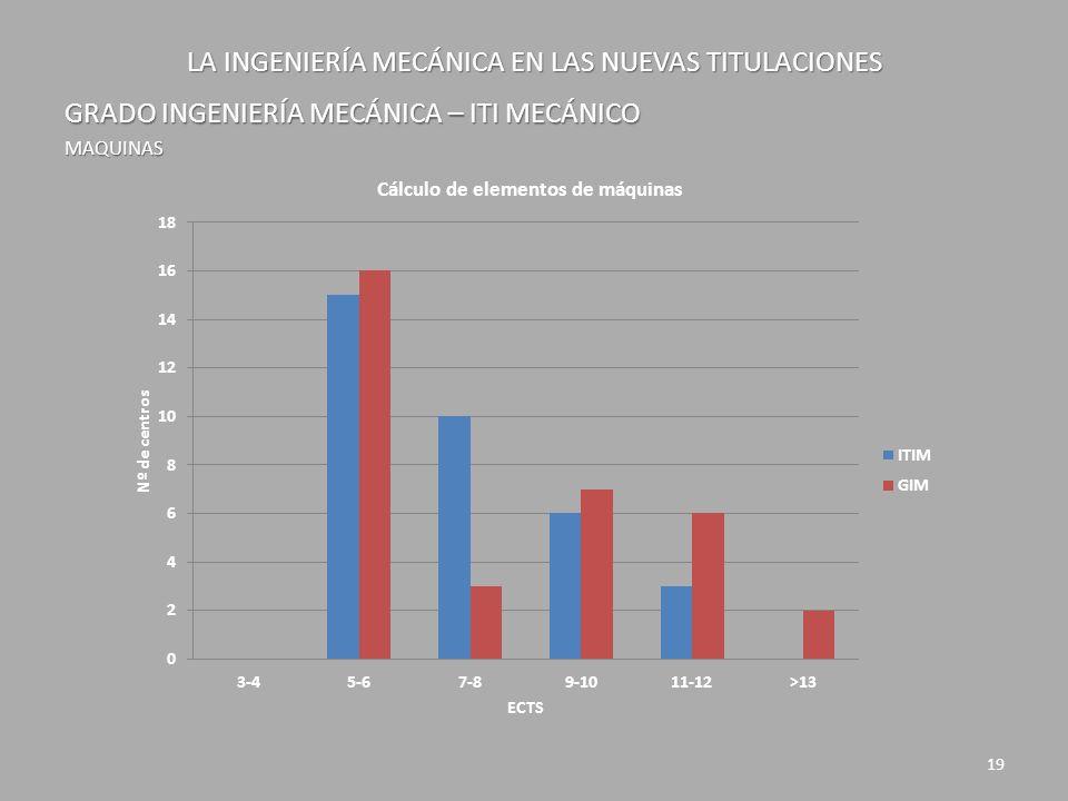 LA INGENIERÍA MECÁNICA EN LAS NUEVAS TITULACIONES GRADO INGENIERÍA MECÁNICA – ITI MECÁNICO MAQUINAS 19