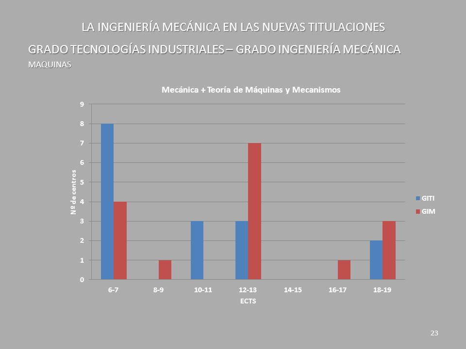 LA INGENIERÍA MECÁNICA EN LAS NUEVAS TITULACIONES GRADO TECNOLOGÍAS INDUSTRIALES – GRADO INGENIERÍA MECÁNICA MAQUINAS 23