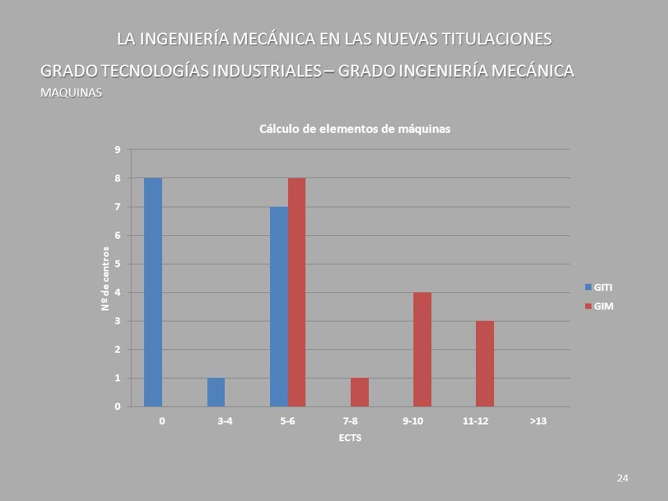 LA INGENIERÍA MECÁNICA EN LAS NUEVAS TITULACIONES GRADO TECNOLOGÍAS INDUSTRIALES – GRADO INGENIERÍA MECÁNICA MAQUINAS 24