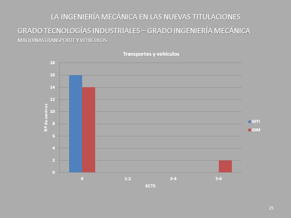 LA INGENIERÍA MECÁNICA EN LAS NUEVAS TITULACIONES GRADO TECNOLOGÍAS INDUSTRIALES – GRADO INGENIERÍA MECÁNICA MAQUINASTRANSPORTE Y VEHÍCULOS 25