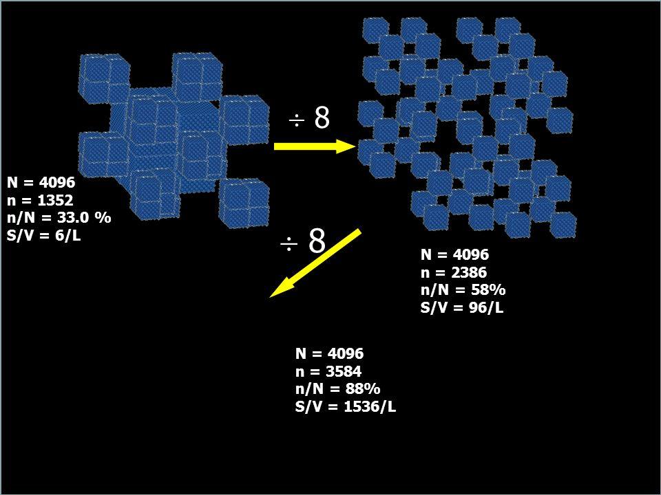 8 8 N = 4096 n = 1352 n/N = 33.0 % S/V = 6/L N = 4096 n = 2386 n/N = 58% S/V = 96/L N = 4096 n = 3584 n/N = 88% S/V = 1536/L