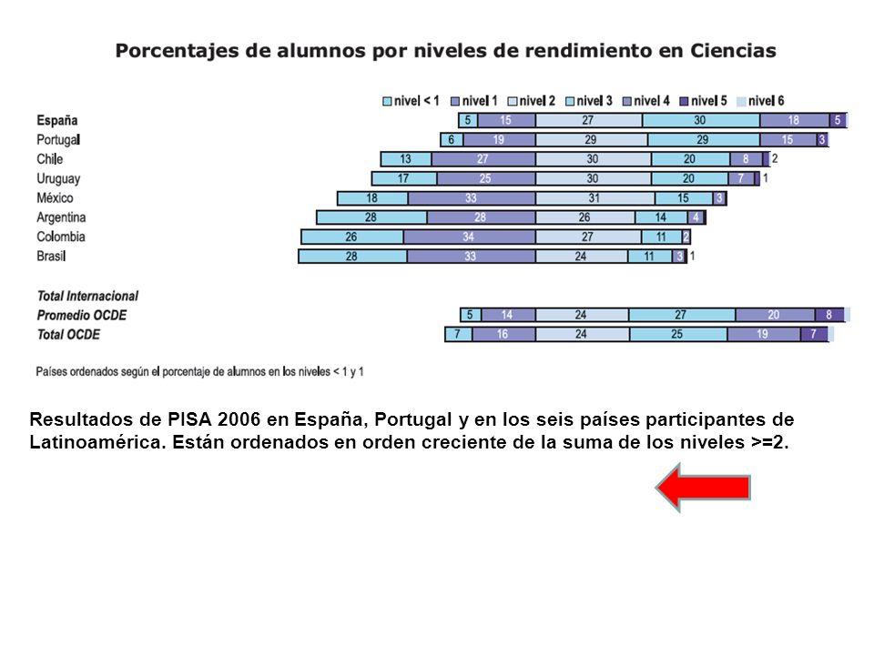 Resultados de PISA 2006 en España, Portugal y en los seis países participantes de Latinoamérica.