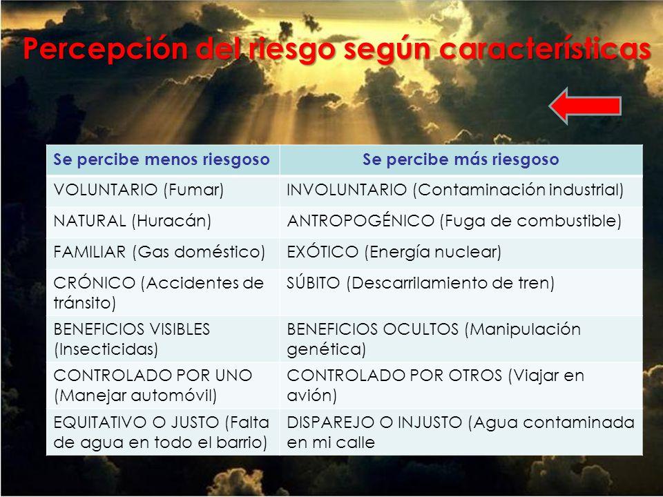 Percepción del riesgo según características Se percibe menos riesgosoSe percibe más riesgoso VOLUNTARIO (Fumar)INVOLUNTARIO (Contaminación industrial) NATURAL (Huracán)ANTROPOGÉNICO (Fuga de combustible) FAMILIAR (Gas doméstico)EXÓTICO (Energía nuclear) CRÓNICO (Accidentes de tránsito) SÚBITO (Descarrilamiento de tren) BENEFICIOS VISIBLES (Insecticidas) BENEFICIOS OCULTOS (Manipulación genética) CONTROLADO POR UNO (Manejar automóvil) CONTROLADO POR OTROS (Viajar en avión) EQUITATIVO O JUSTO (Falta de agua en todo el barrio) DISPAREJO O INJUSTO (Agua contaminada en mi calle