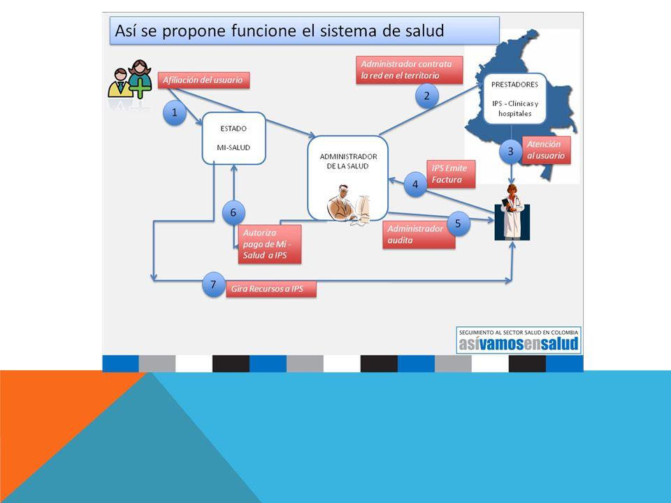 DIFERENCIAS EN LAS PROPUESTAS DE LEY SOBRE GS Ley 210 del Ministerio de Salud: ¿Qué cambia.