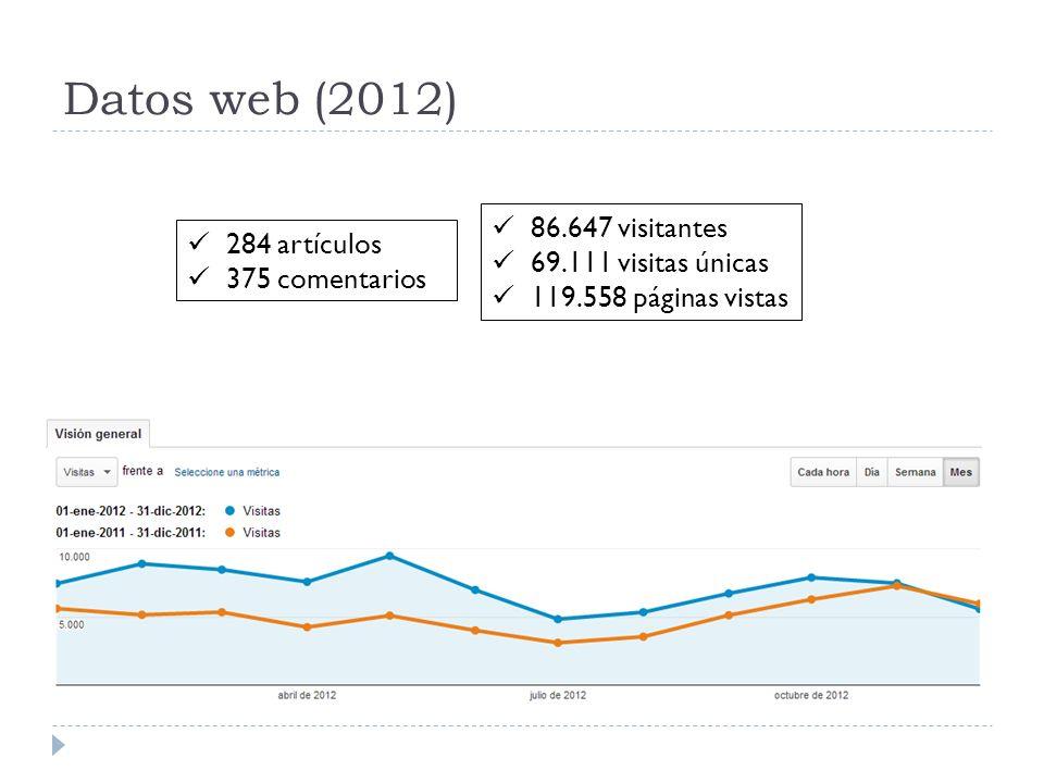 Datos web (2012) 86.647 visitantes 69.111 visitas únicas 119.558 páginas vistas 284 artículos 375 comentarios