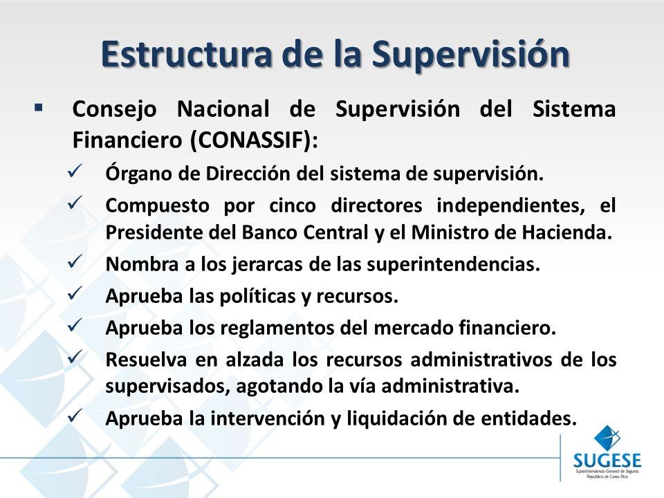 Campaña Información y sensibilización del Mercado de Seguros en Costa Rica Superintendencia General de Seguros Estructura de la Supervisión Consejo Nacional de Supervisión del Sistema Financiero (CONASSIF): Órgano de Dirección del sistema de supervisión.