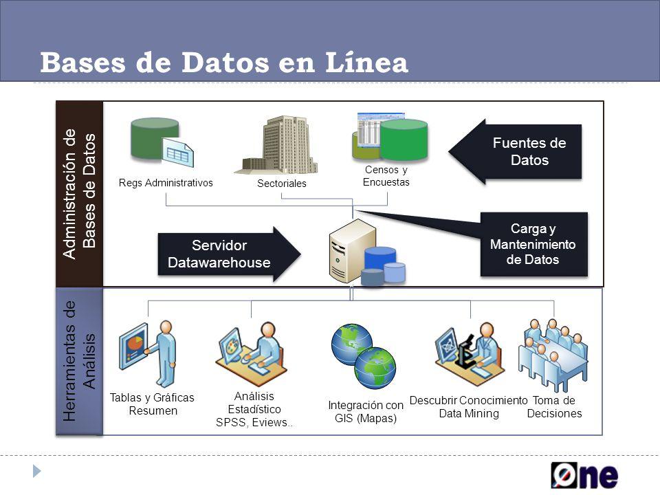 Bases de Datos en Línea Administración de Bases de Datos Administración de Bases de Datos Herramientas de Análisis Tablas y Gráficas Resumen Análisis