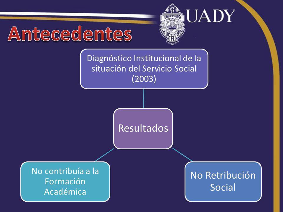 Resultados Diagnóstico Institucional de la situación del Servicio Social (2003) No Retribución Social No contribuía a la Formación Académica
